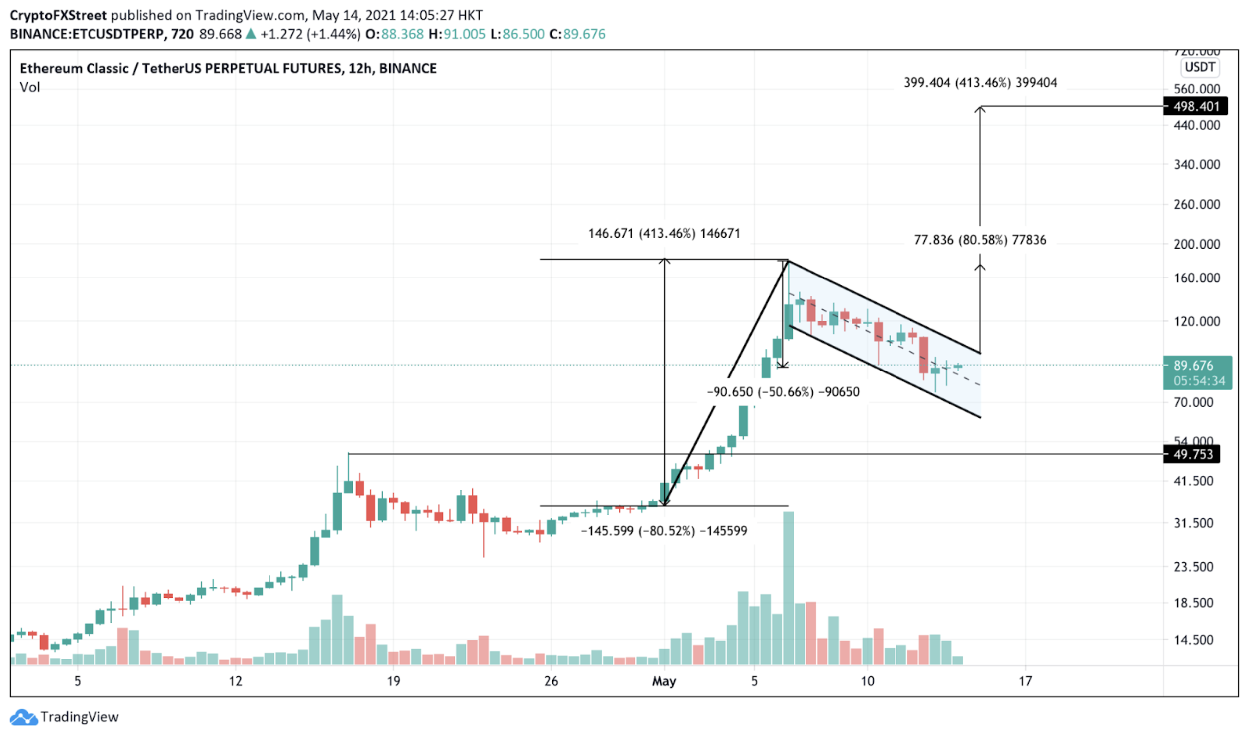 ETC/USDt 12-hour chart