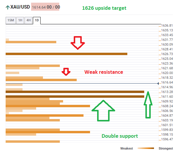 Gold confluence technical February 20 2020