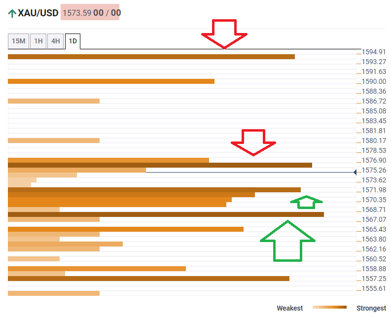 Gold prices technical confluence levels February 13 2020