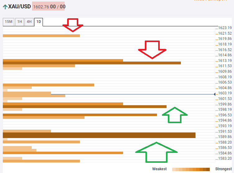 Gold prices technical confluence levels February 19 2020.png
