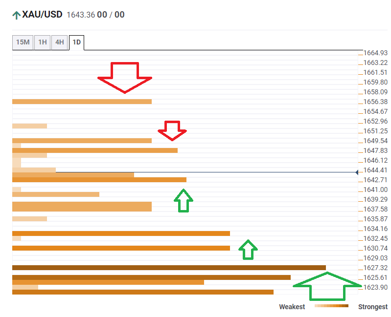 Gold prices technical confluence levels February 24 2020