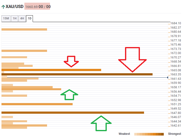 Gold prices technical confluence levels March 11 2020