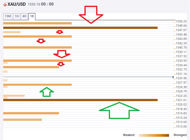 Gold prices technical confluence levels March 14 2020