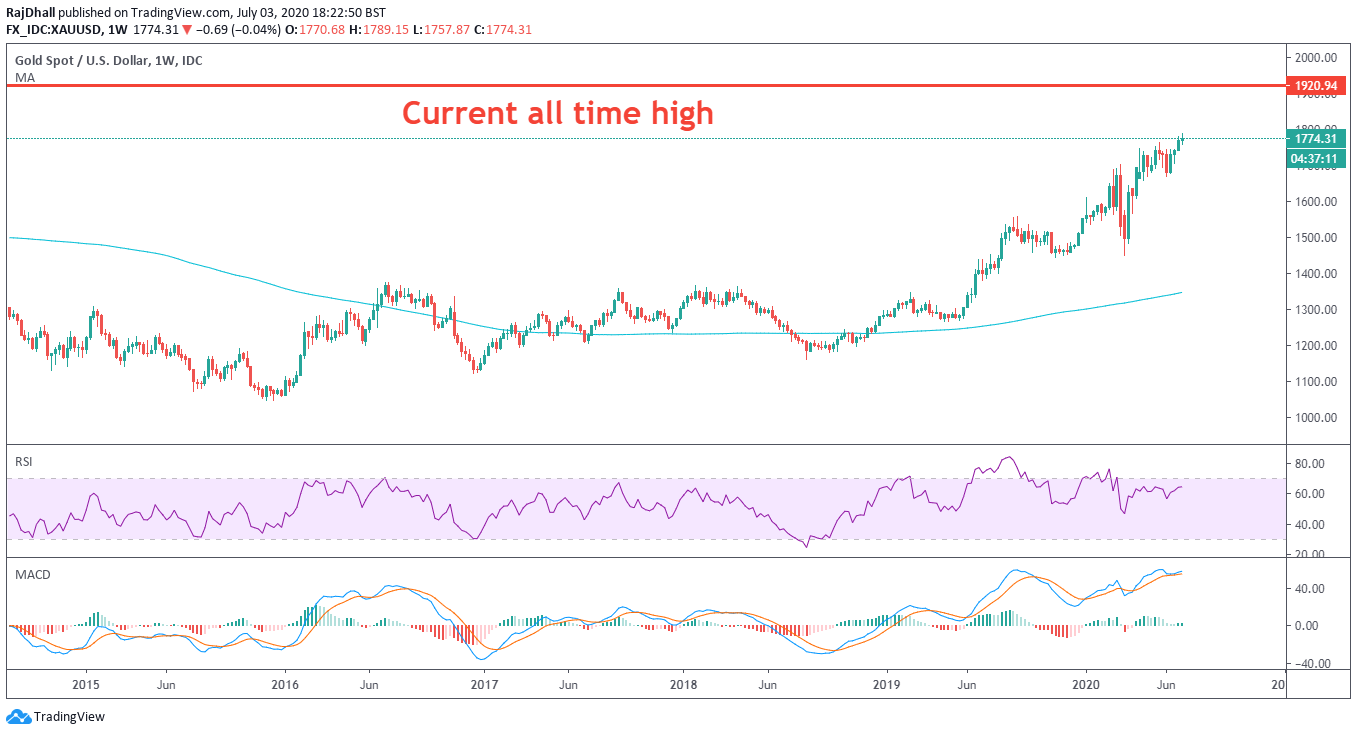 Gold looking to break current all time high