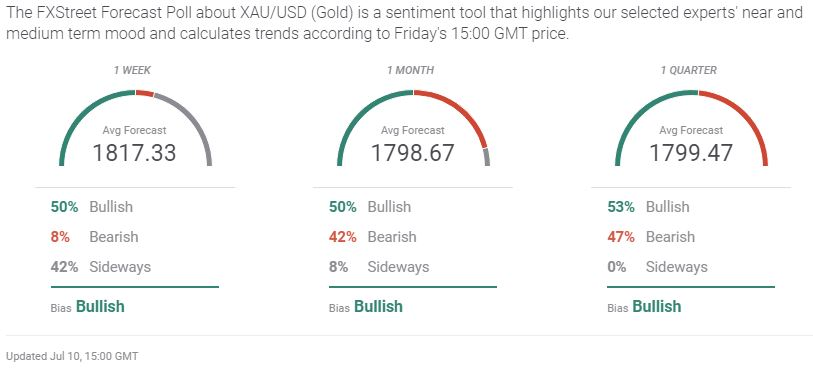 Gold Forecast Poll Results