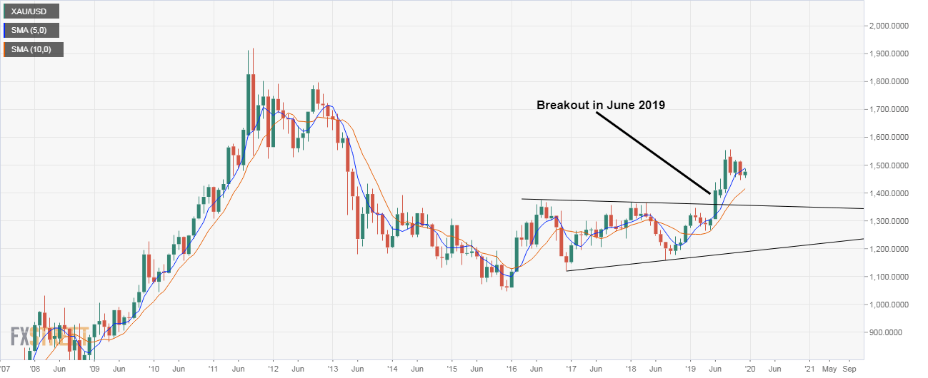 Gold Monthly Chart - XAU/USD Price Forecast 2020