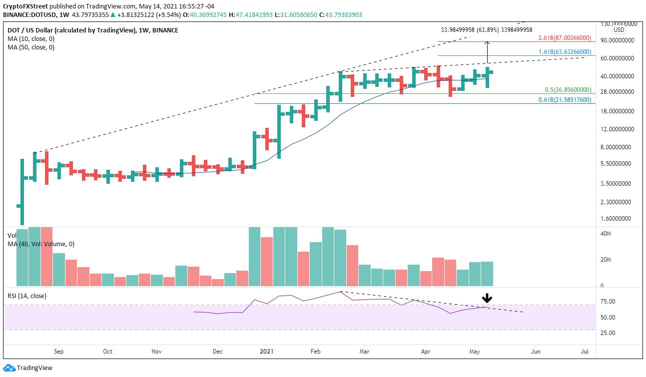 DOT/USD weekly chart