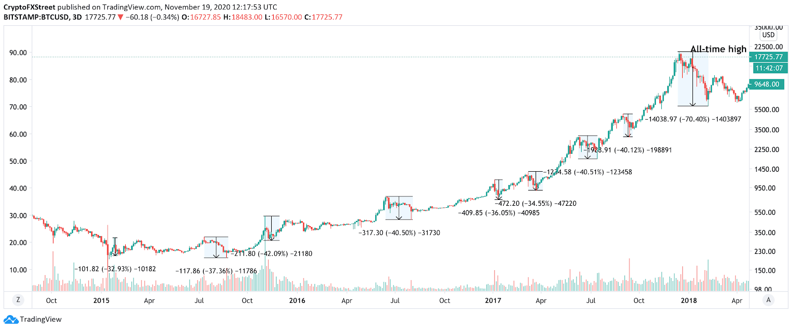 BTC/USD chart showing previous dips