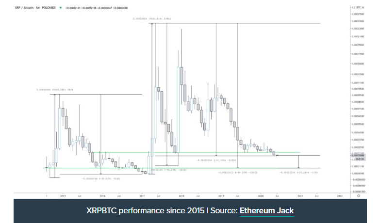 XRP/USD chart from 2015
