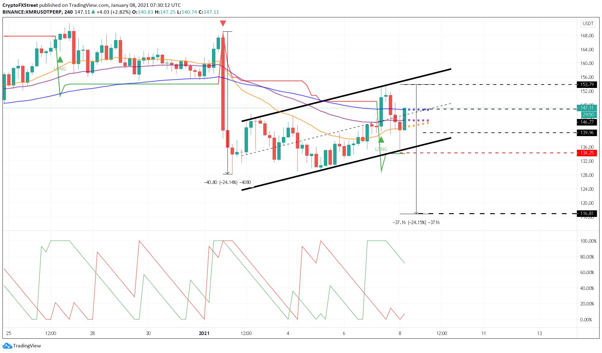 Monero price US dollar chart