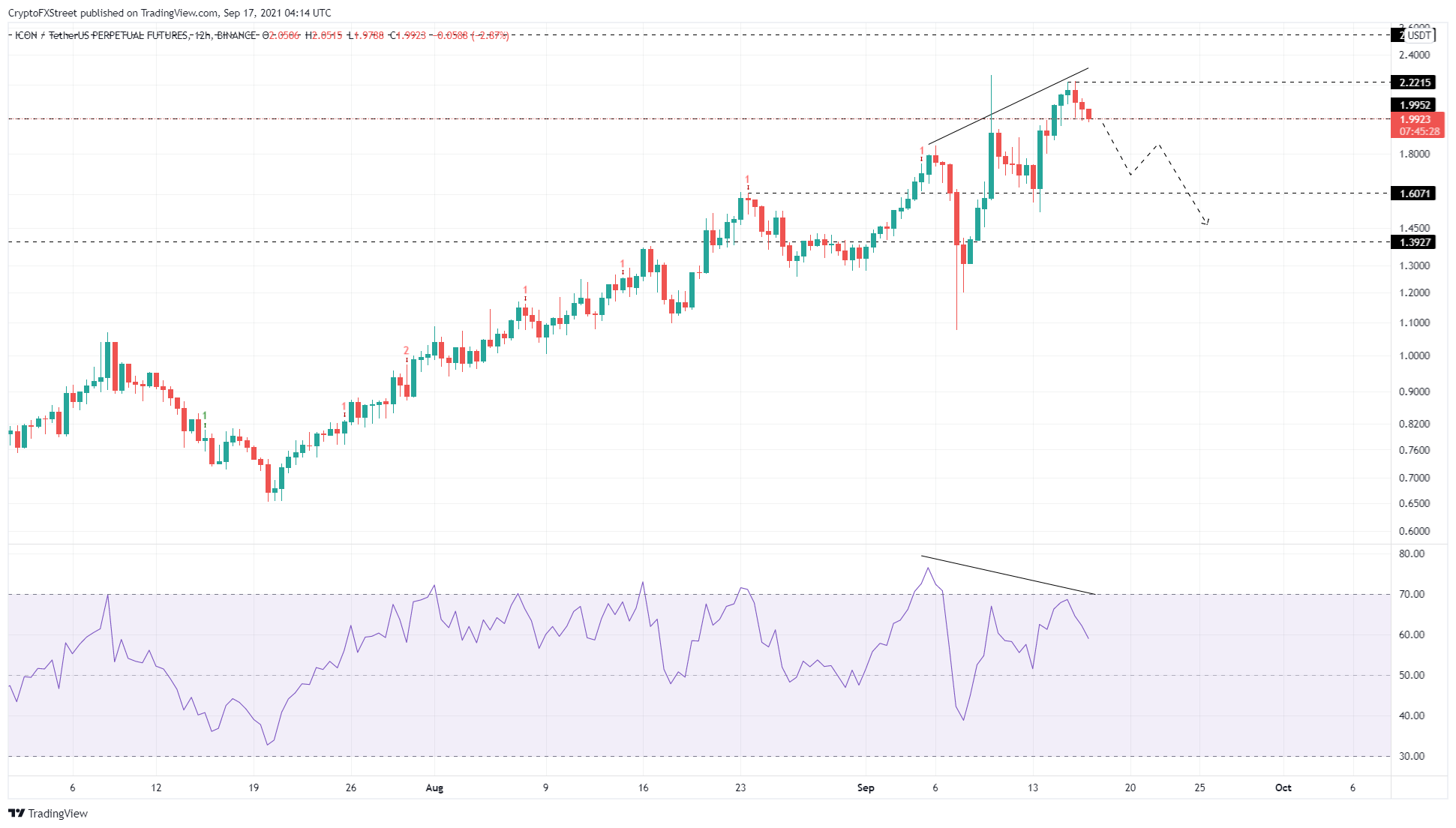 ICX/USDT 12-hour chart
