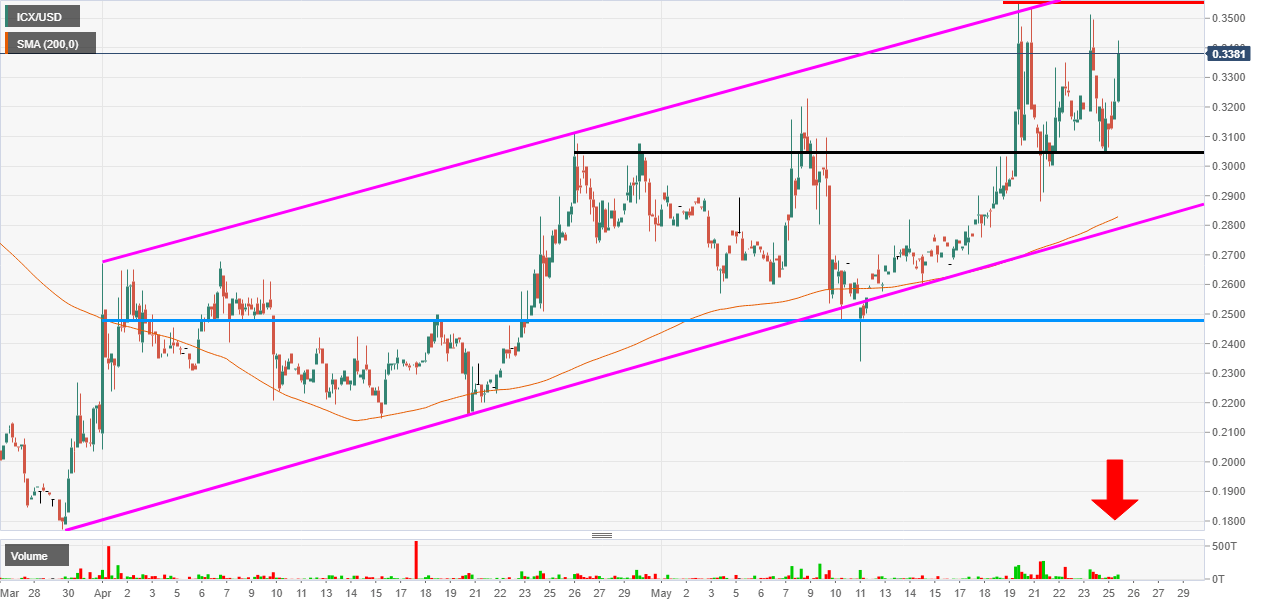 ICON ICX/USD pushed 180% higher in 73 days