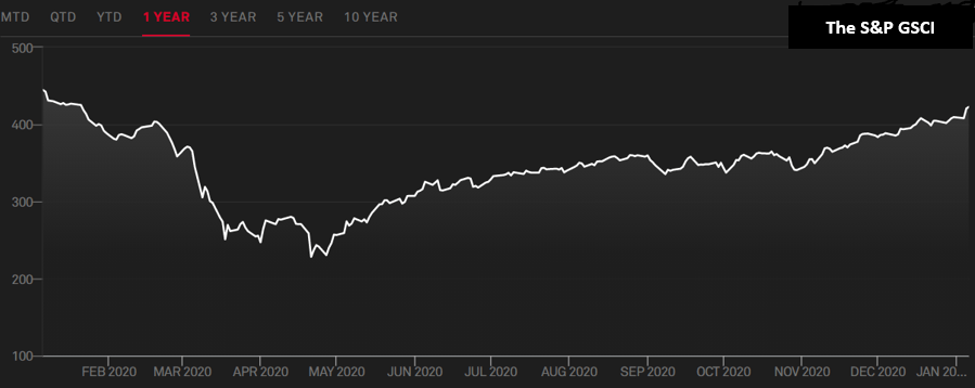 S&P 500 GSCI index