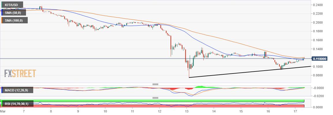 IOTA/USD price chart