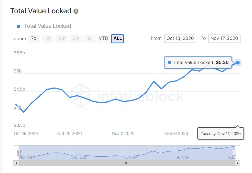 The increasing value of total value locked in DeFi