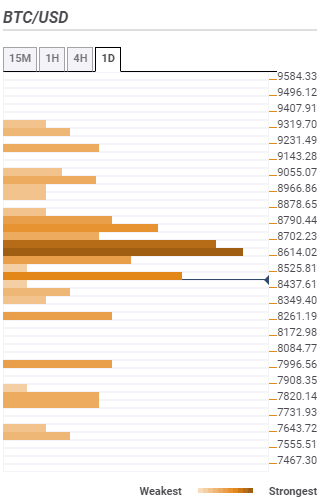 BTC/USD in lock-step trading as $9,000 becomes a mirage – Confluence Detector