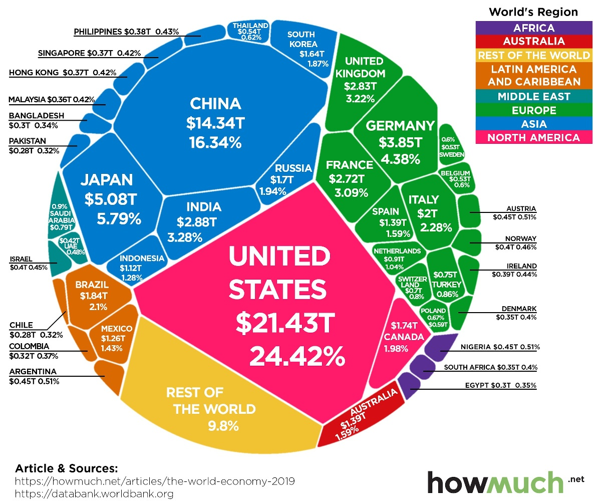 World Economy GDP chart