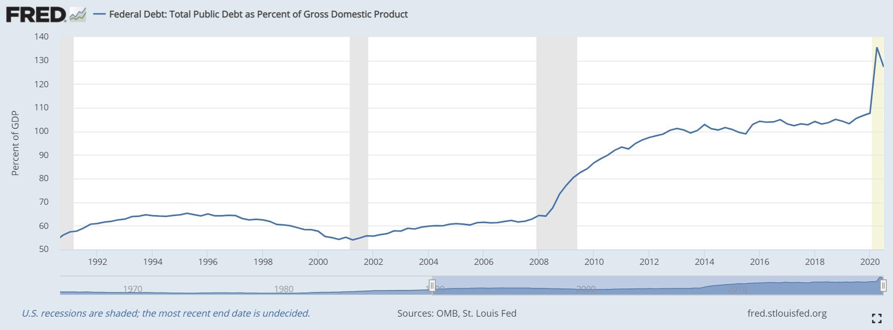 Total Hutang Federal AS