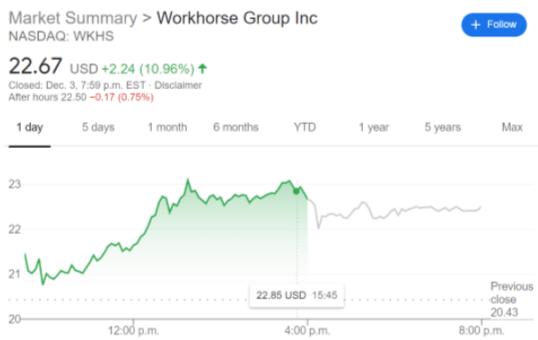 График цен на акции WKHS