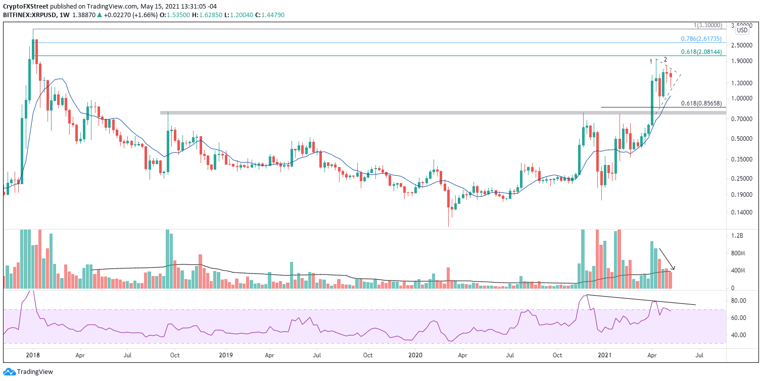 XRP/USD weekly chart