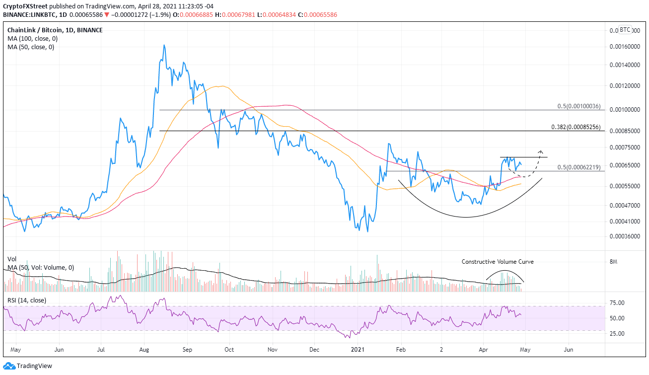LINK/BTC daily chart