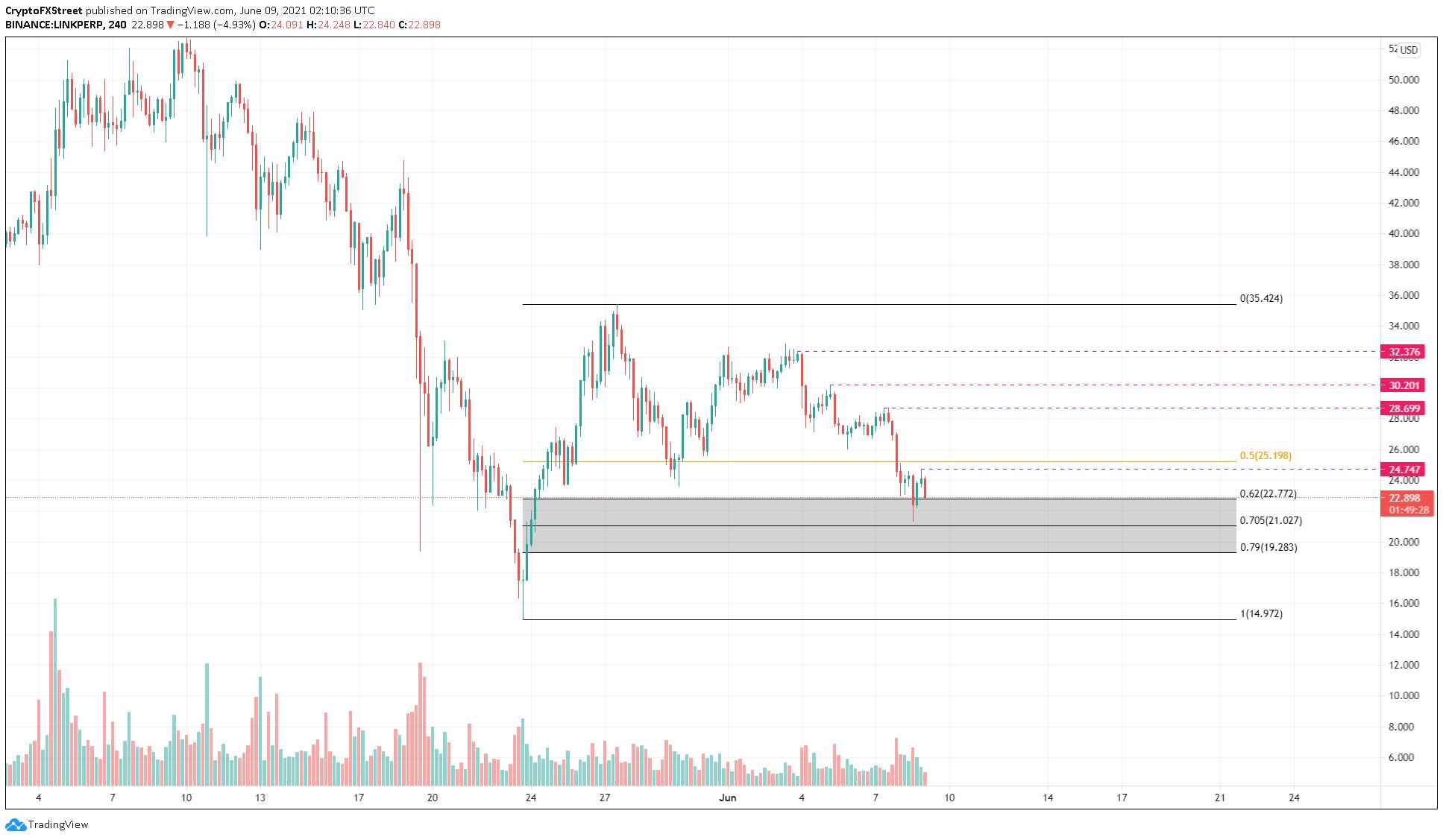 LINK/USDT 4-hour chart