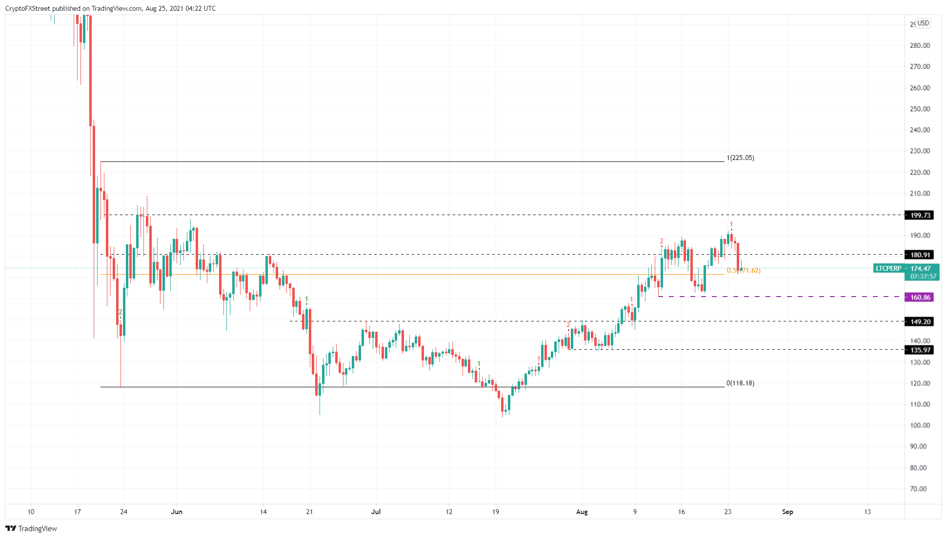 LTC/USDT 12-hour chart