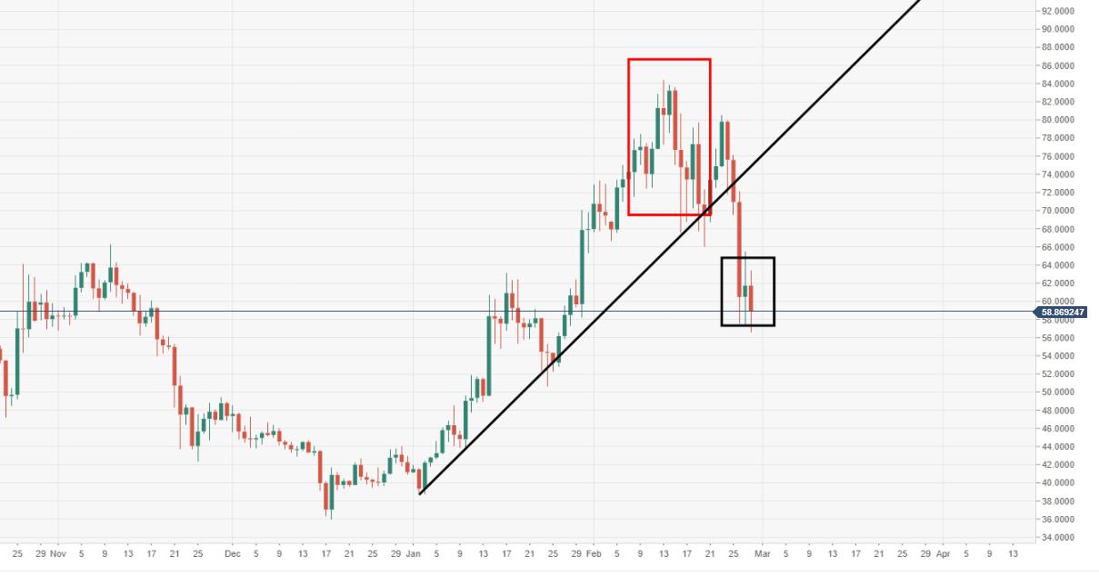 litecoin daily chart ltcusd