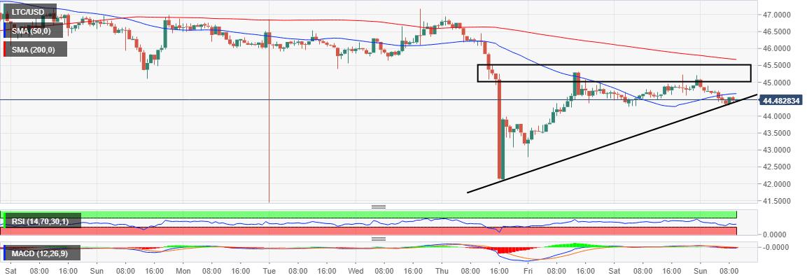 LTC/USD price chart
