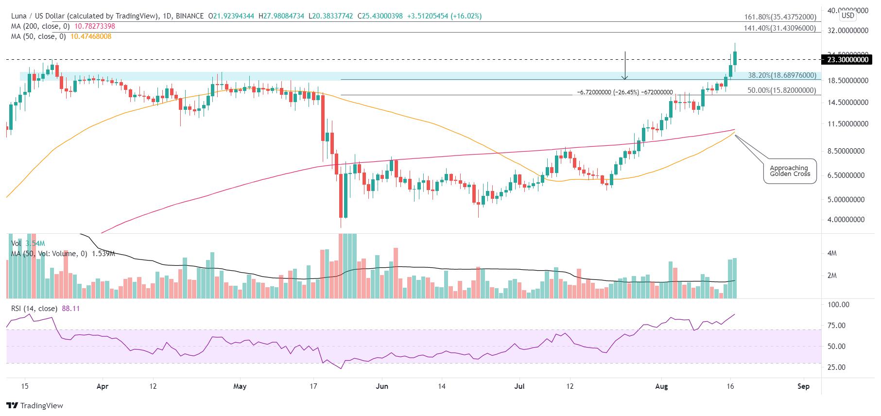 LUNA/USD daily chart
