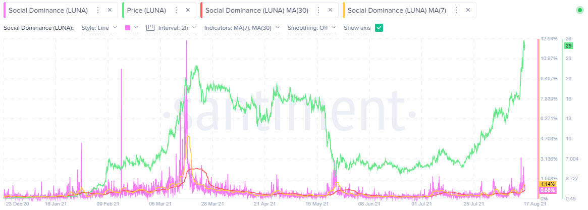 LUNA social dominance - Santiment