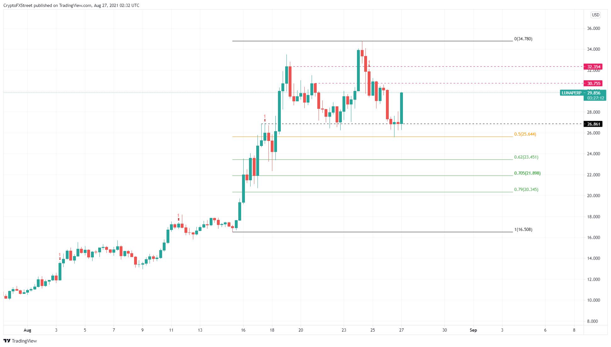 LUNA/USDT 6-hour chart