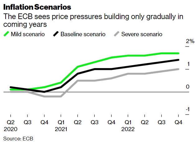 ECB's Lagarde warns of disinflation as coronavirus crisis transforms economy