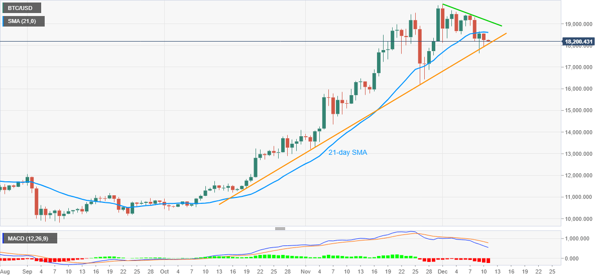 Bitcoin Price Prediction Btc Bears Eye Two Month Old Support Line Amid Losses Below 21 Day Sma Forex Crunch