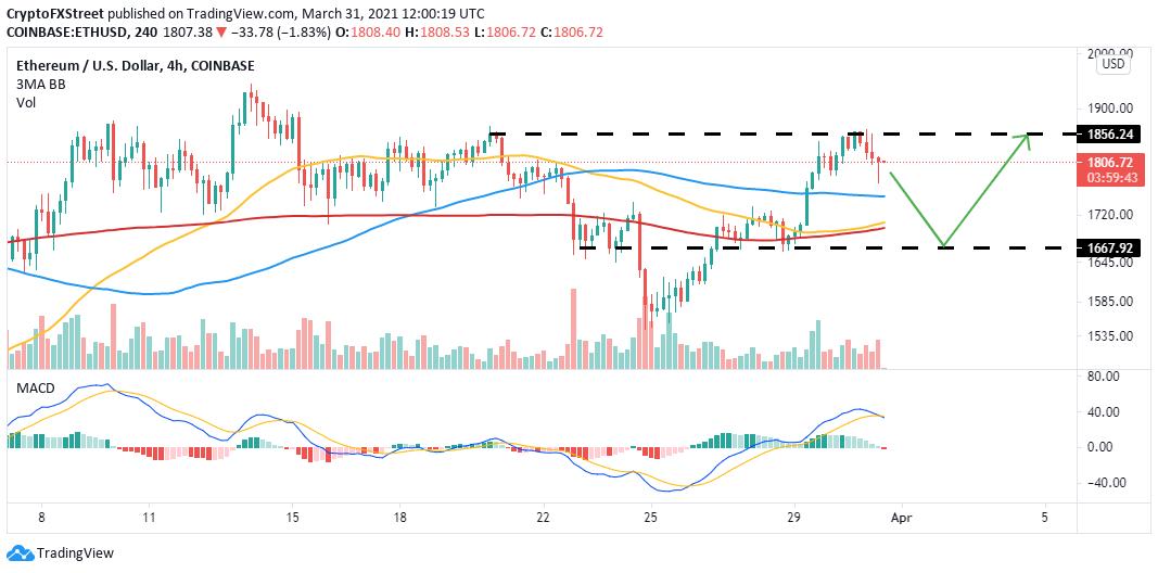 ETH/USD price chart