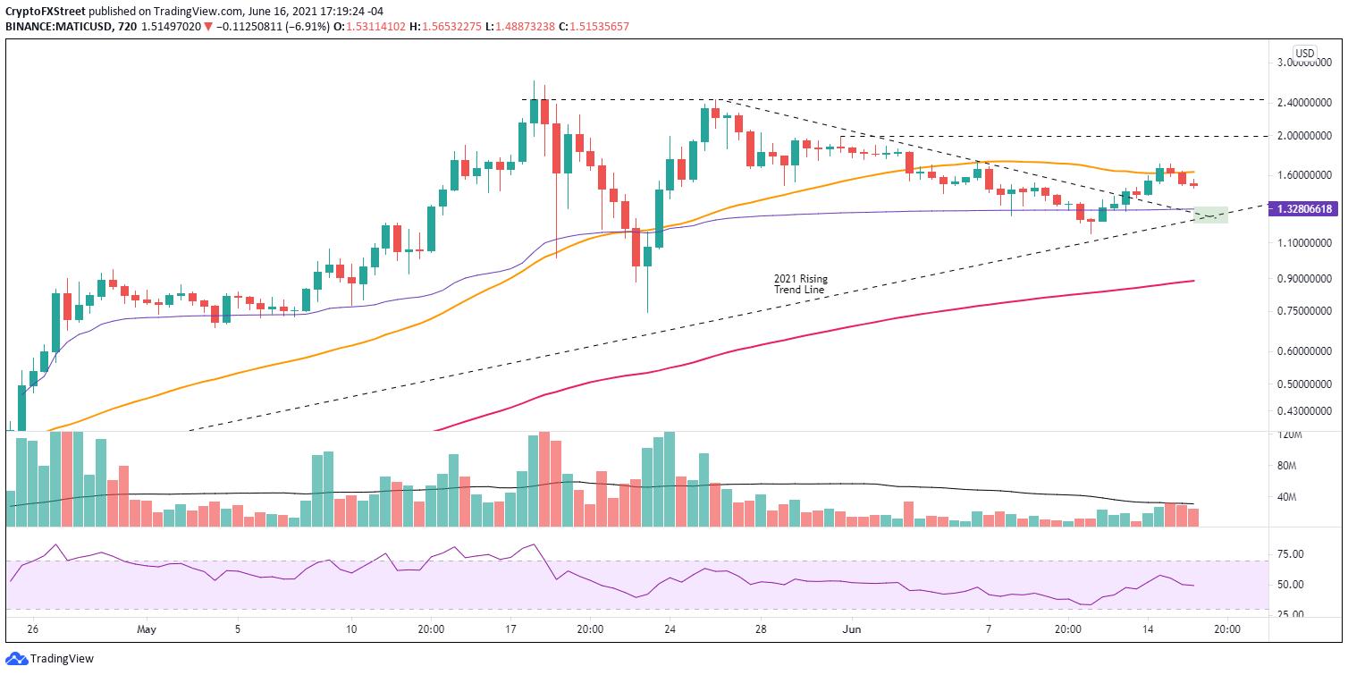 MATIC/USD 12-hour chart