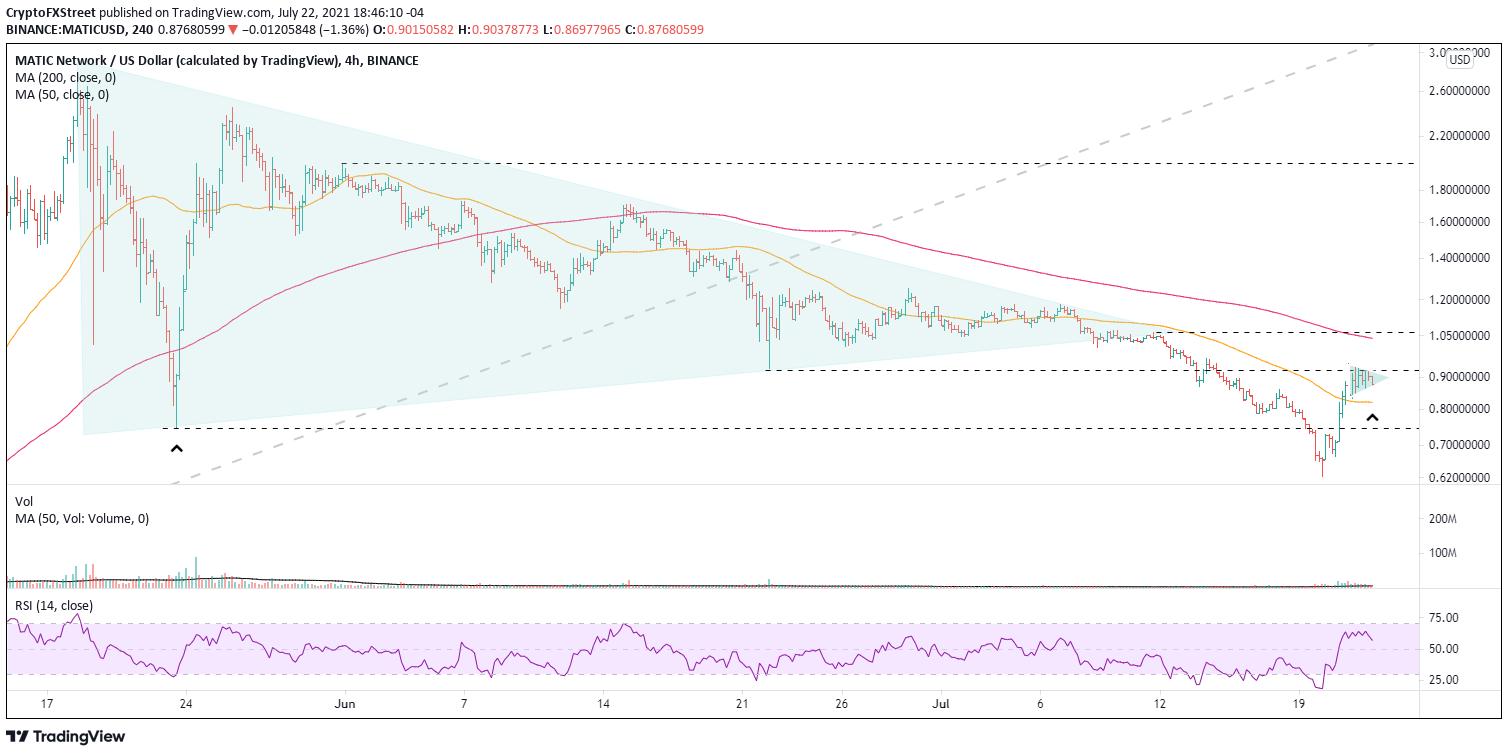 MATIC/USD 4-hour chart