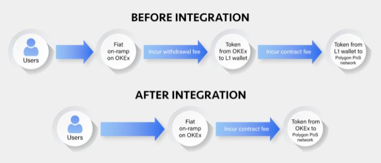OKEx - Polygon Integration Flow Chart