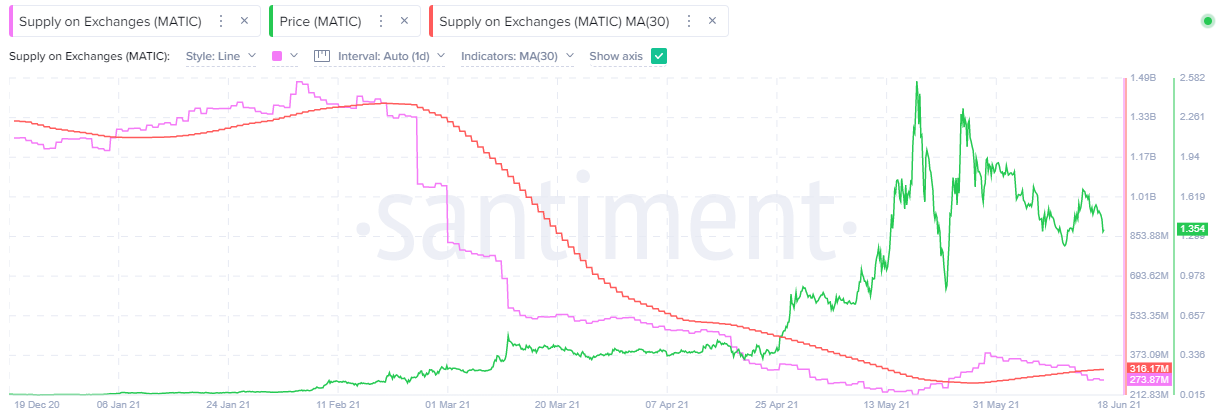 MATIC Supply on Exchanges - Santiment