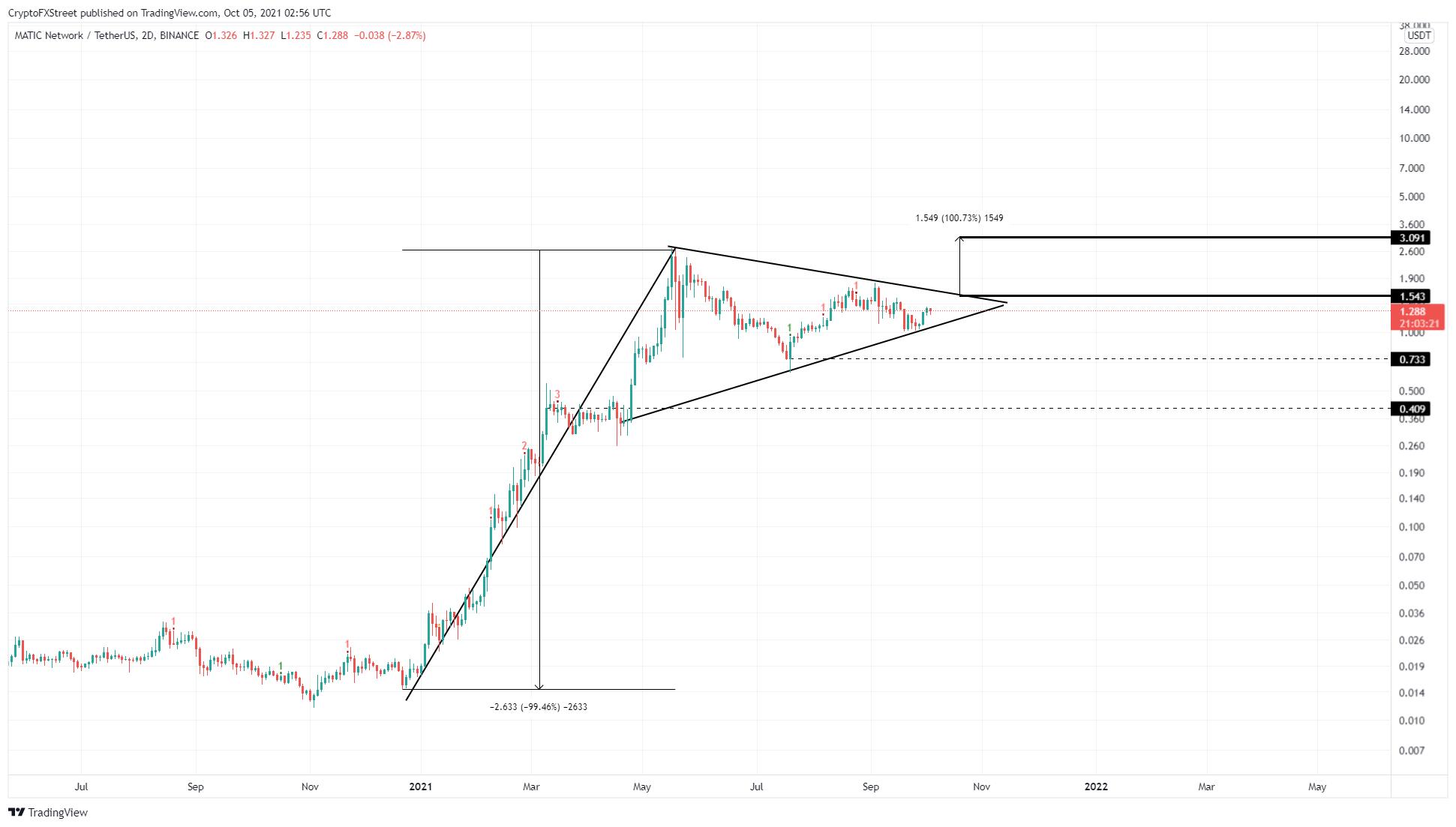 MATIC/USDT 2-day chart
