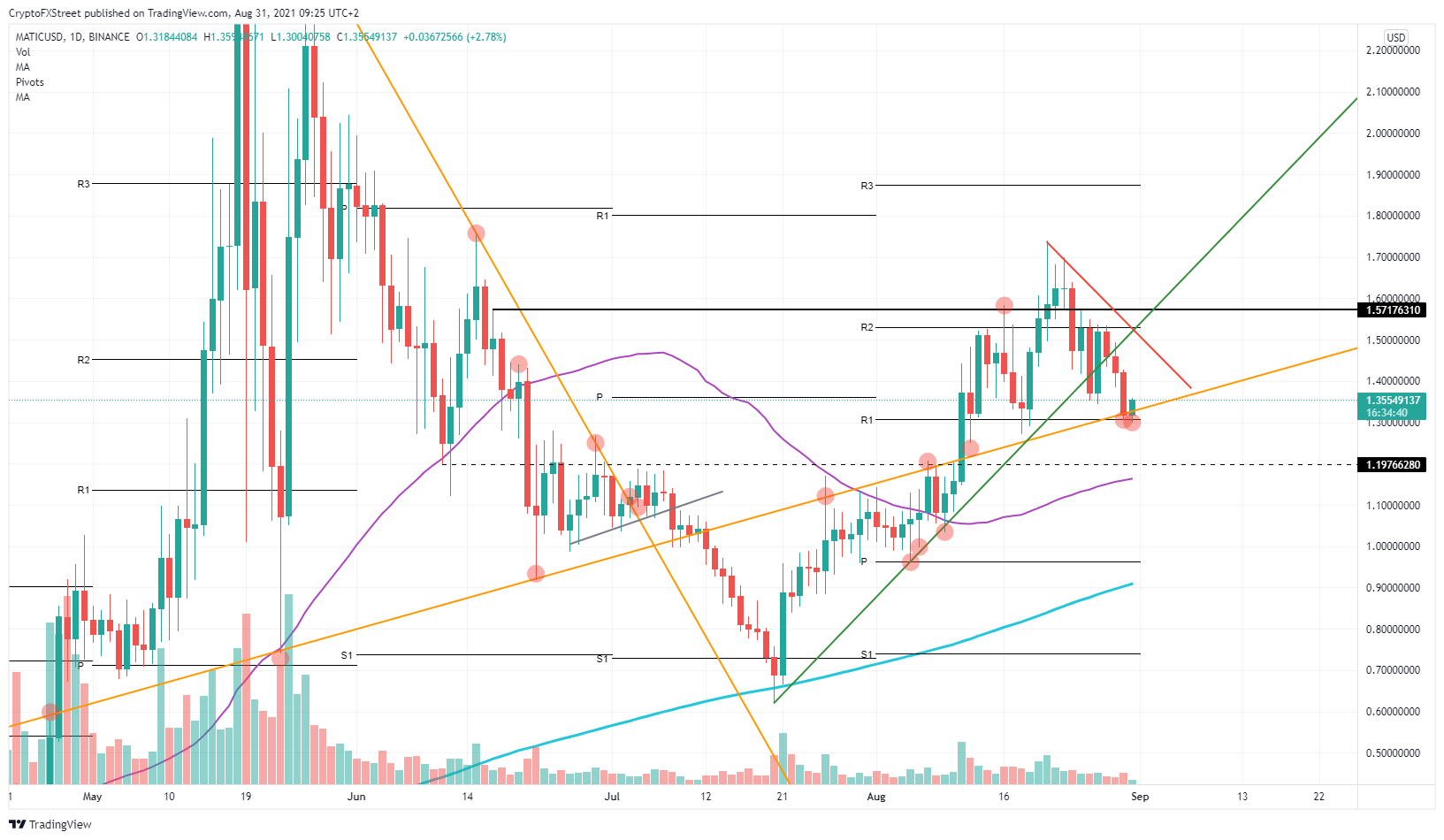 MATIC/USD daily chart