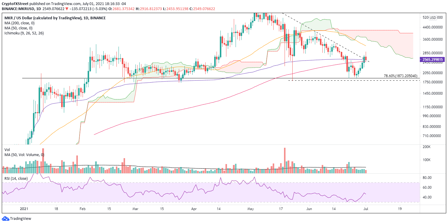 MKR/USD daily chart