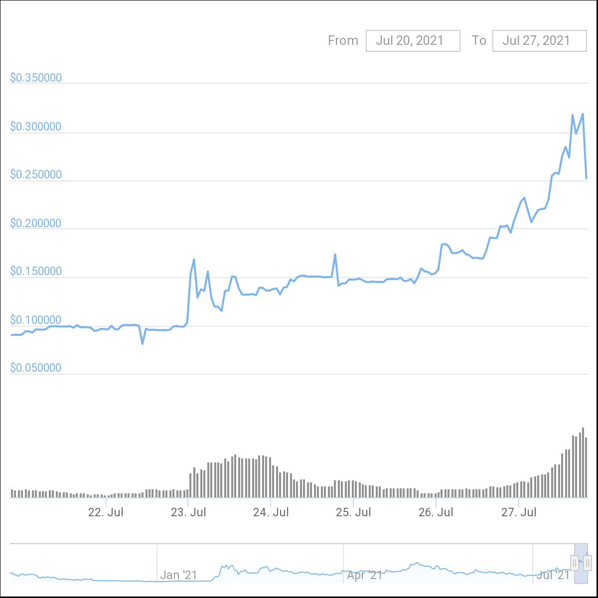 MOON 价格图表