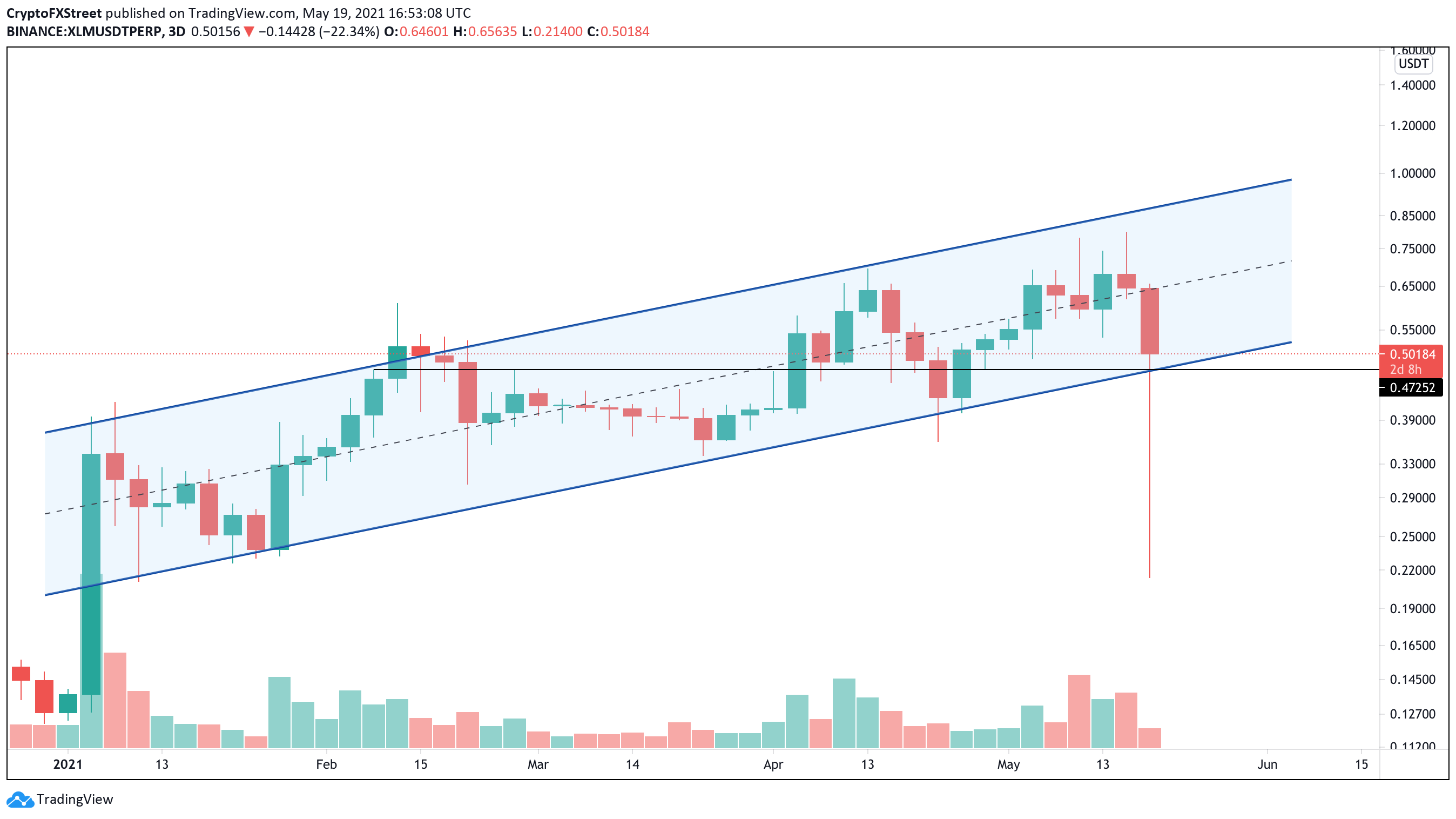 XLM/USDt 3-day chart