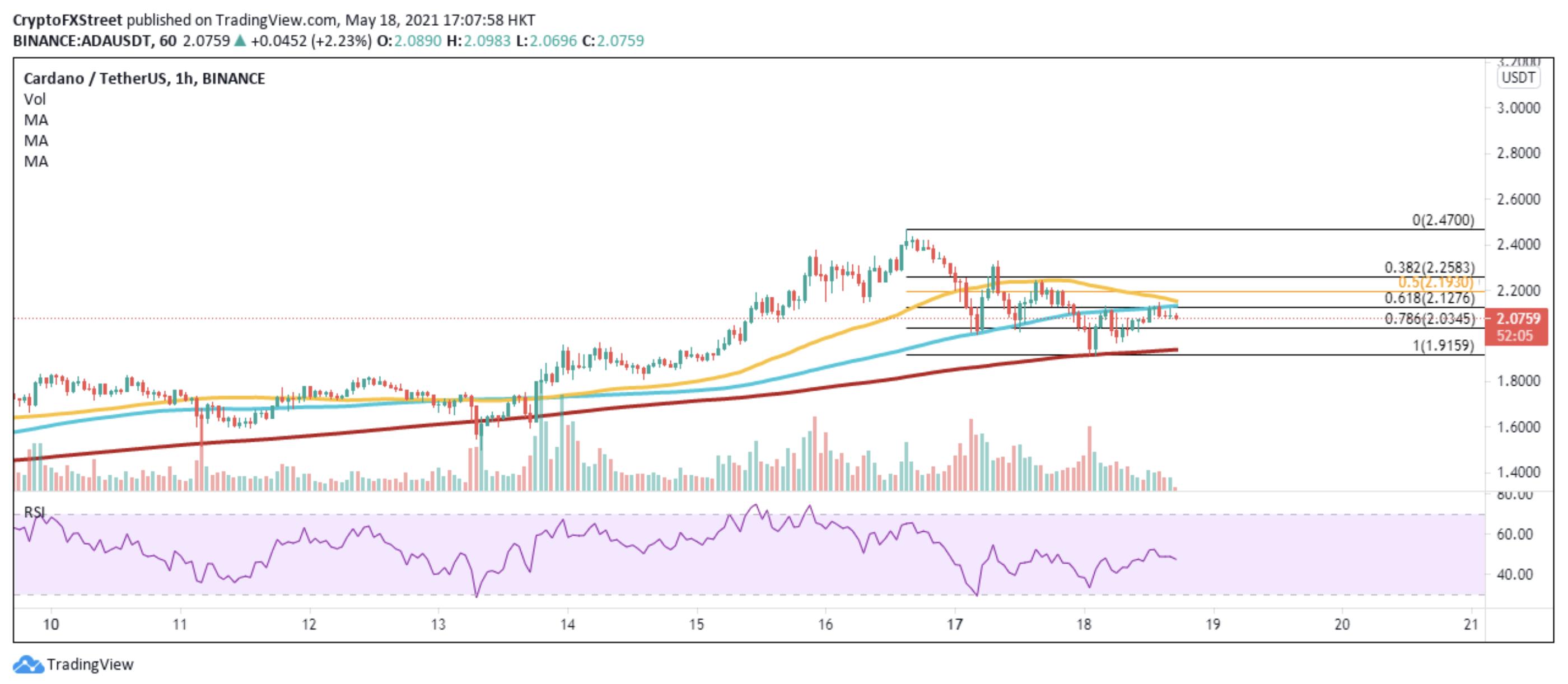 ADA/USDt 1-hour chart