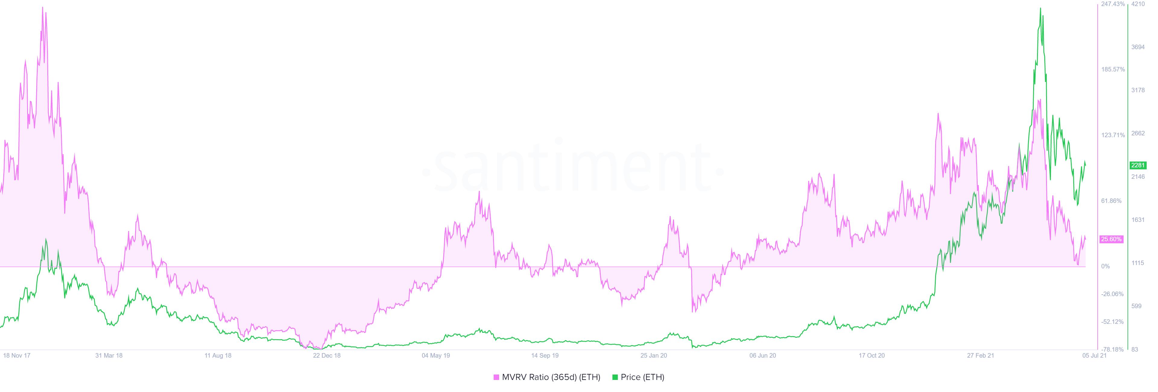 Ethereum 365-day MVRV chart