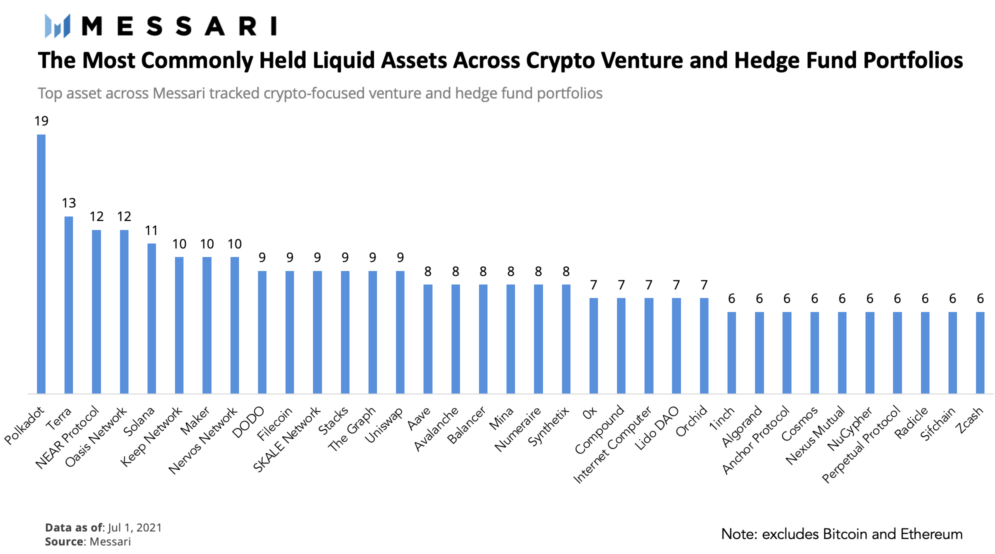 Most commonly held crypto assets across institutions.