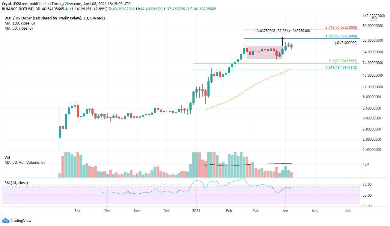 DOT/USD 3-day chart