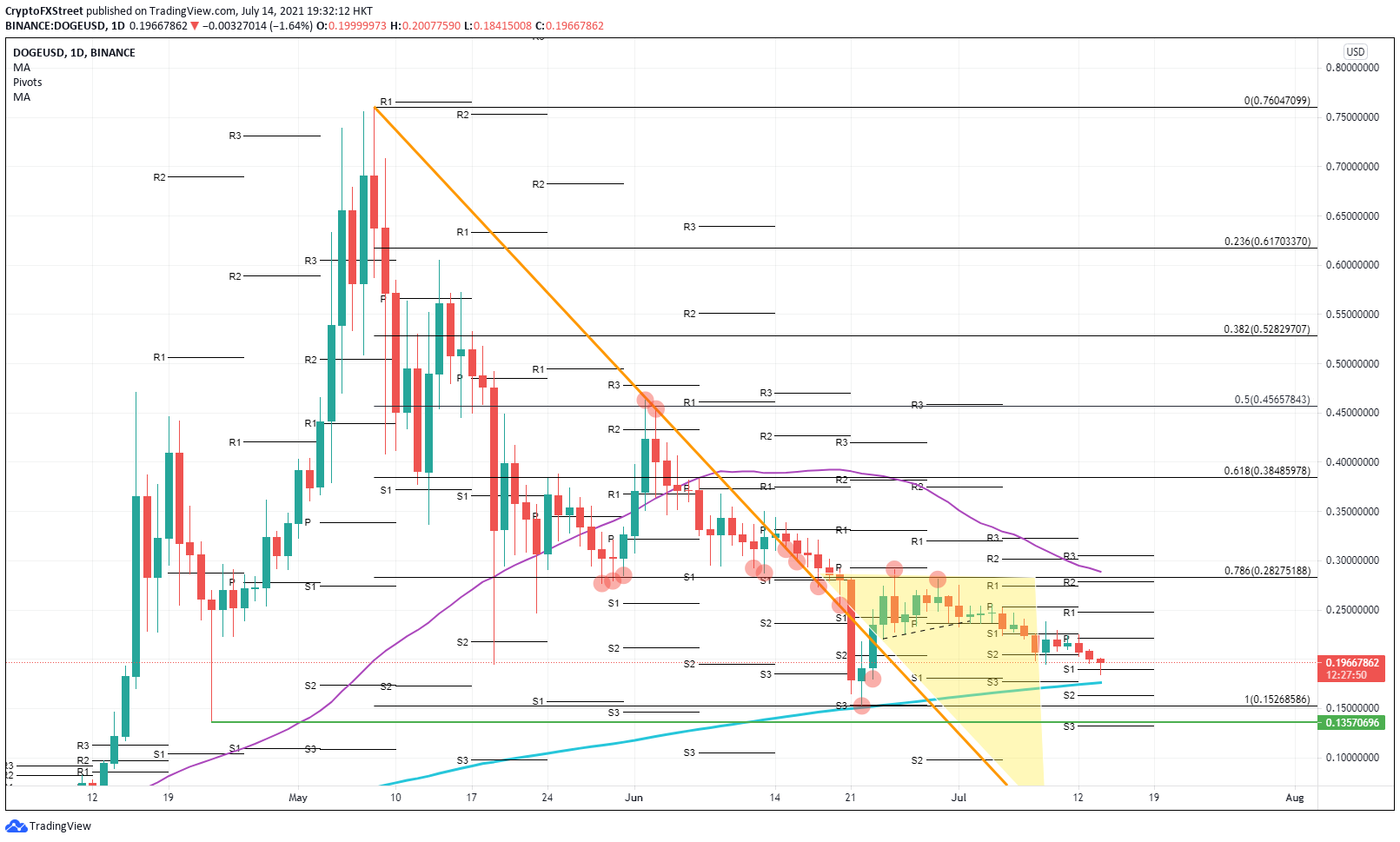 DOGE/USD daily chart