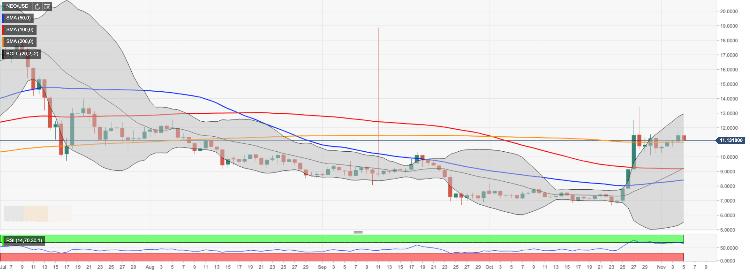 《行情| 加密货币价格预测:EOS,以太坊和NEO-European Wrap 11.11》